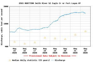 Smith River Flow 5:15-22:20